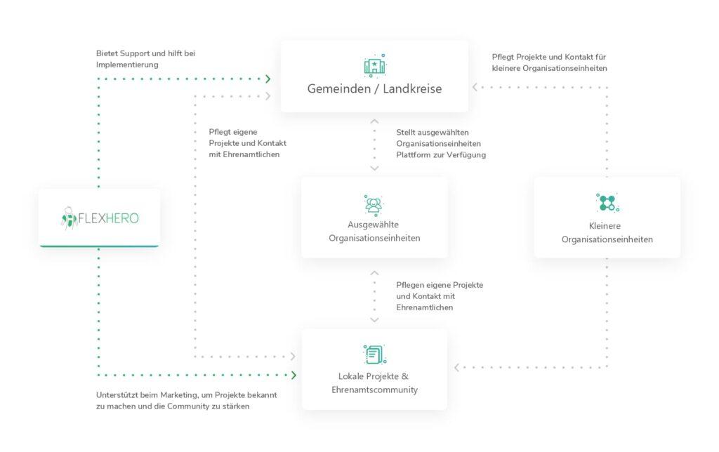 Darstellung des FlexHero Netzwerks für Landkreise und Gemeinden
