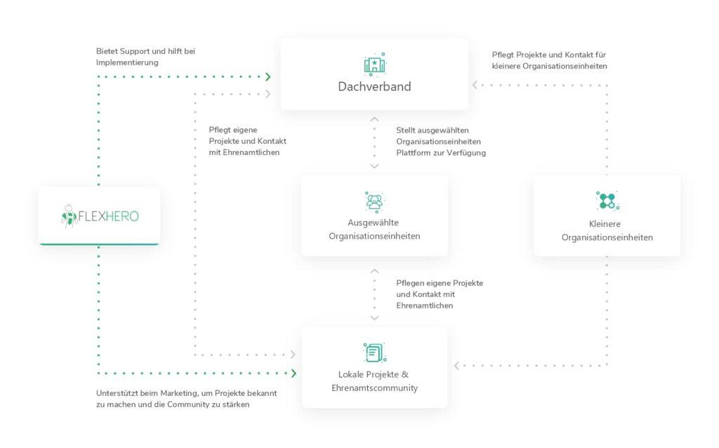 FlexHero Netzwerk für Dachverbände